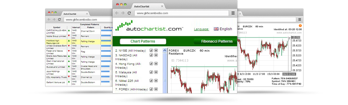 Autochartist chart patterns